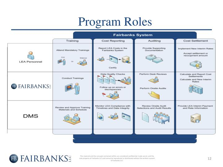 Program Roles