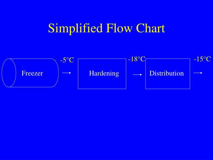 Simplified Flow Chart