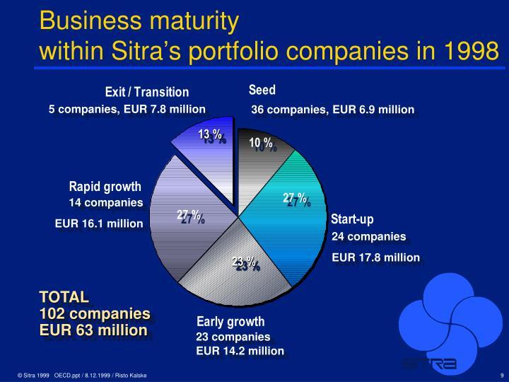 Business maturity