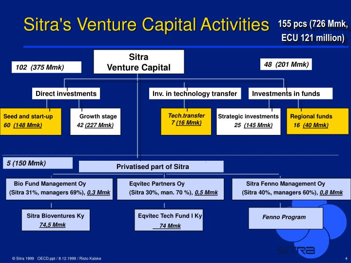 Sitra's Venture Capital Activities