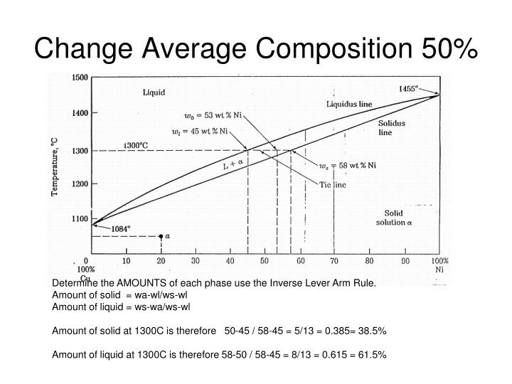 Change Average Composition 50%