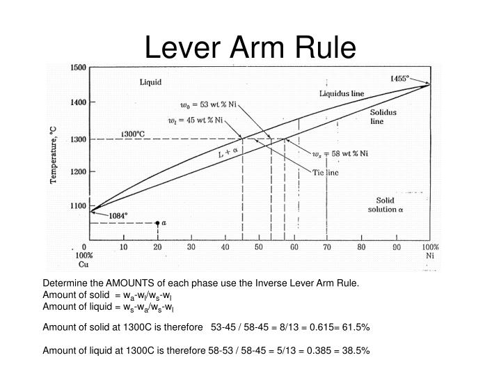 Lever Arm Rule