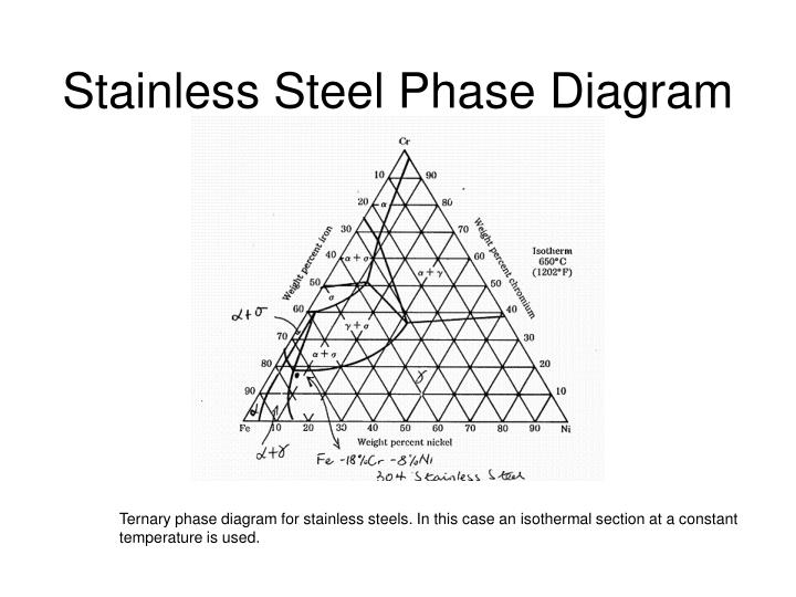 Stainless Steel Phase Diagram
