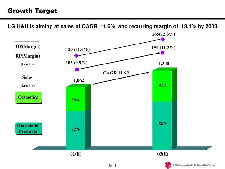 CAGR 11.6%