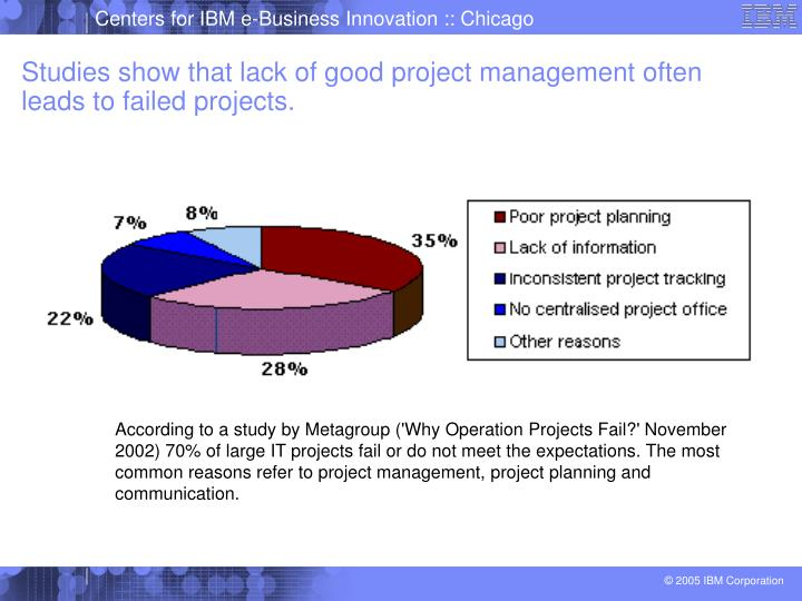 Studies show that lack of good project management often leads to failed projects.