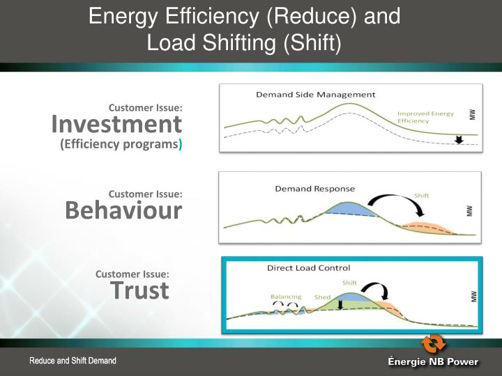 Energy Efficiency (Reduce) and