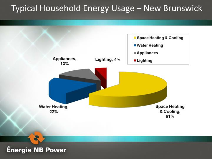 Typical Household Energy Usage – New Brunswick