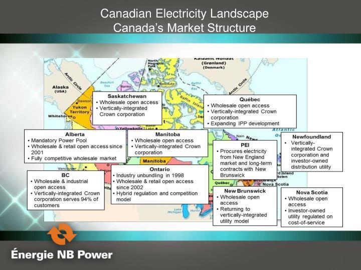 Canadian Electricity Landscape