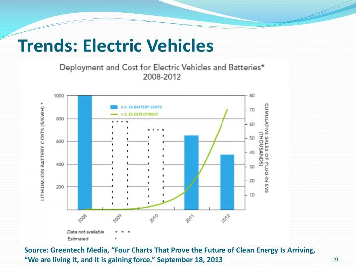 Trends: Electric Vehicles