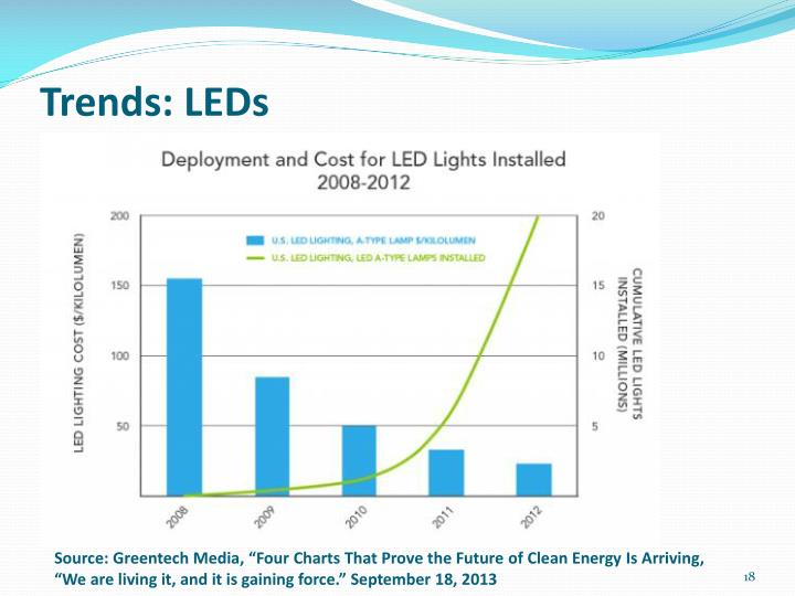 Trends: LEDs