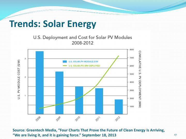 Trends: Solar Energy