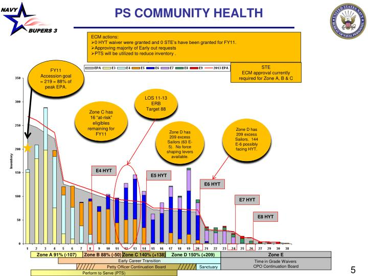 PS COMMUNITY HEALTH