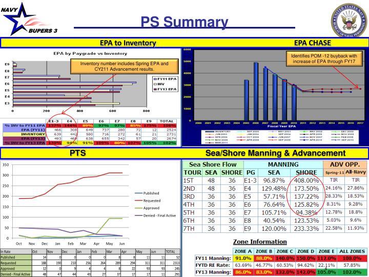 PS Summary