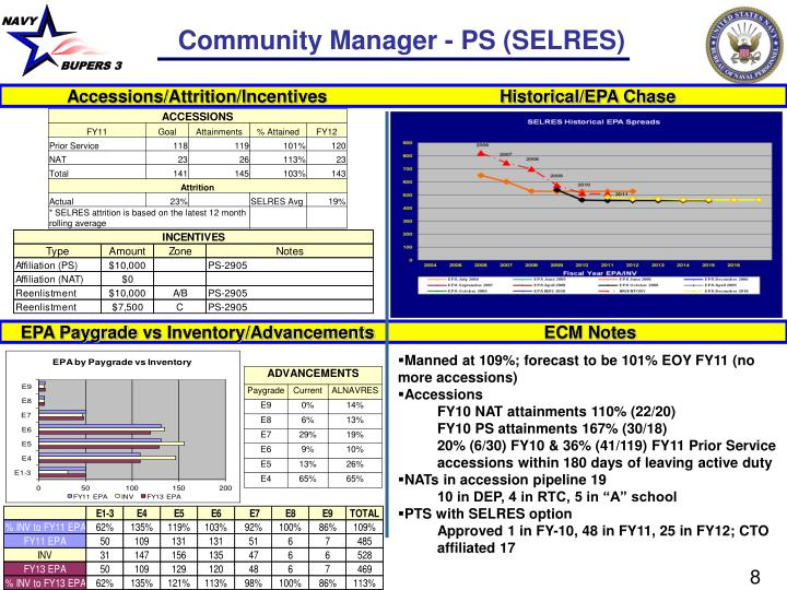 Community Manager - PS (SELRES)