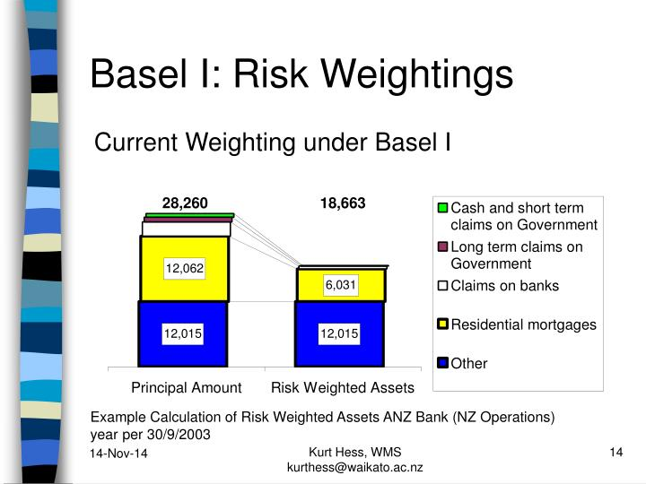 Basel I: Risk Weightings