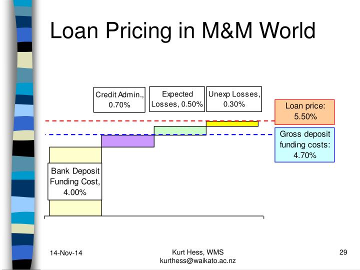Loan Pricing in M&M World