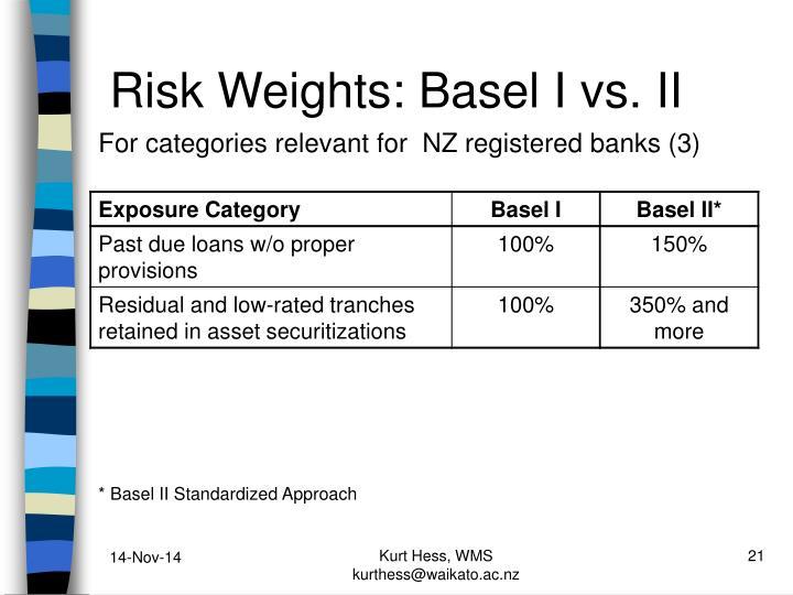 Risk Weights: Basel I vs. II
