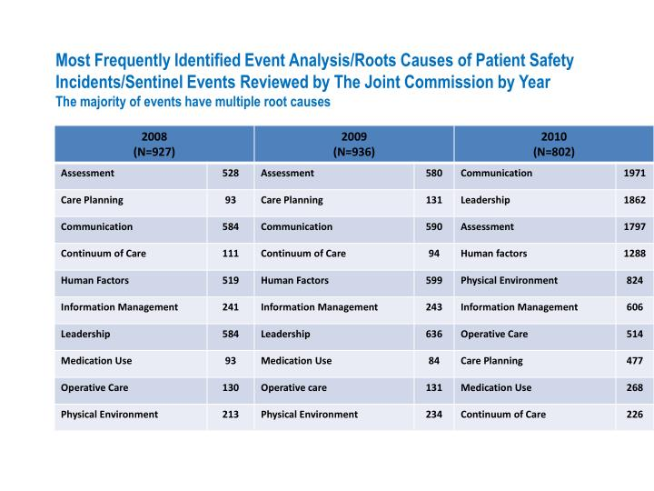 Most Frequently Identified Event Analysis/Roots Causes of Patient Safety Incidents/Sentinel Events Reviewed by The Joint Commission by Year