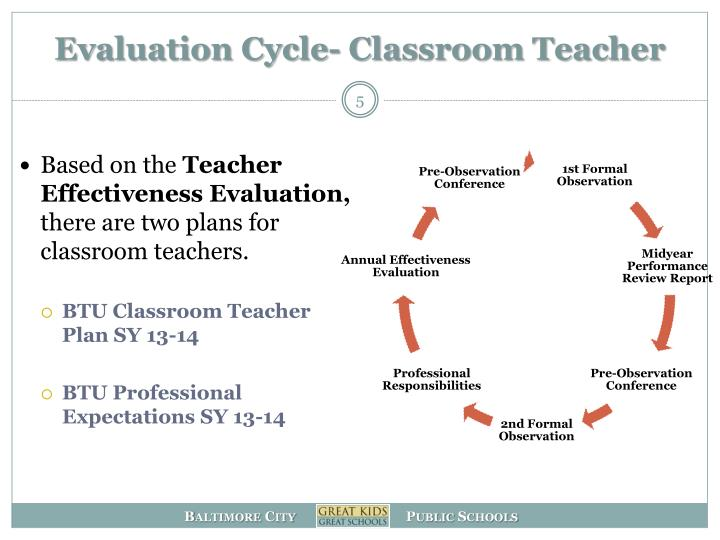 Evaluation Cycle- Classroom Teacher