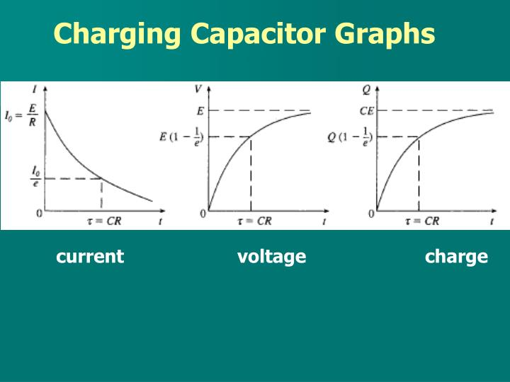 Charging Capacitor Graphs