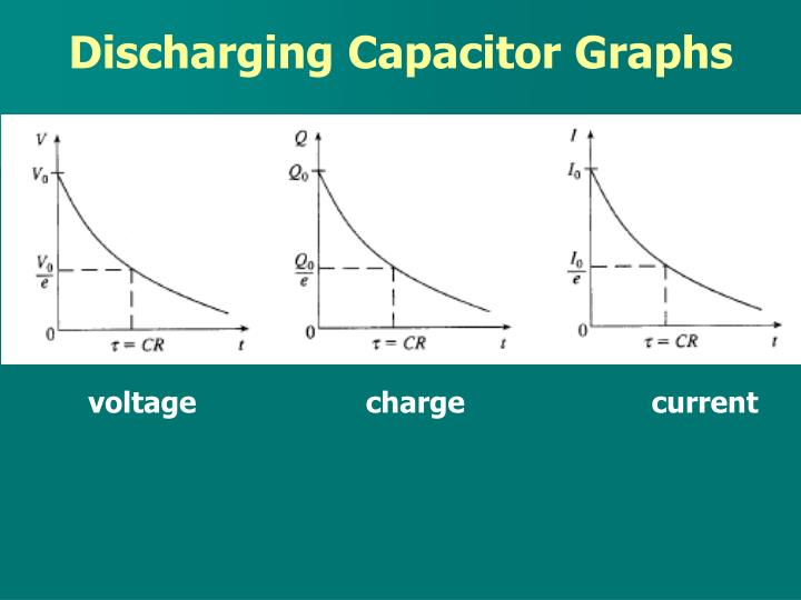 Discharging Capacitor Graphs