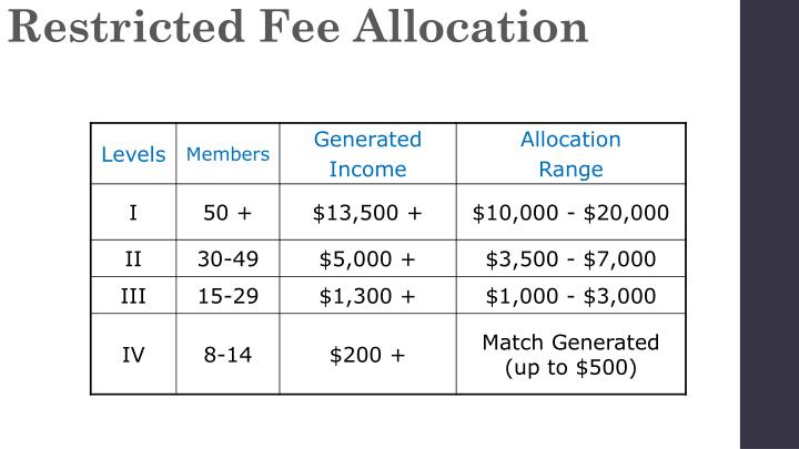 Restricted Fee Allocation