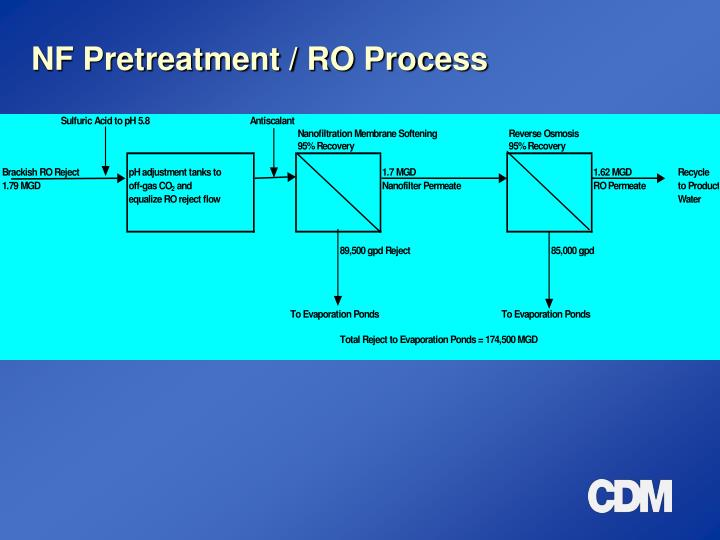 NF Pretreatment / RO Process