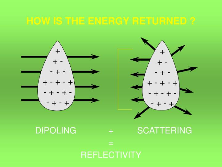 HOW IS THE ENERGY RETURNED ?