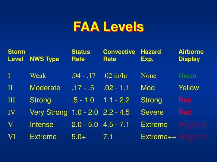 FAA Levels