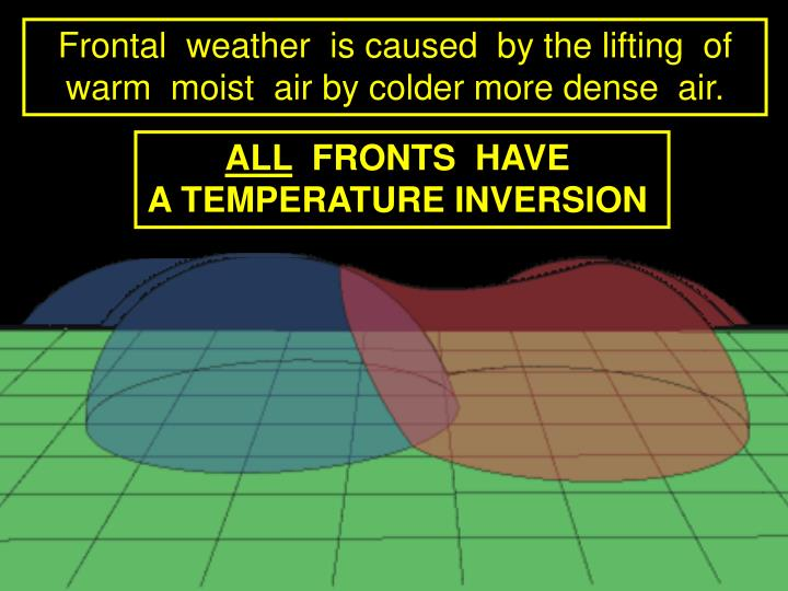 Frontal  weather  is caused  by the lifting  of warm  moist  air by colder more dense  air.