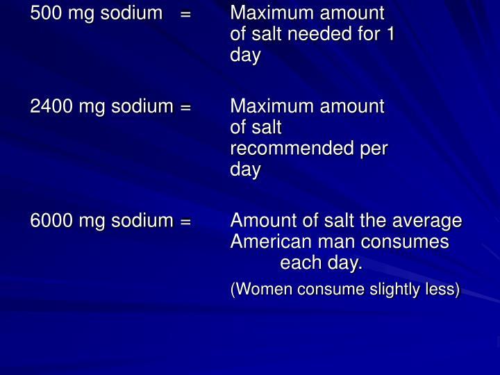 500 mg sodium=Maximum amount of salt needed for 1 day