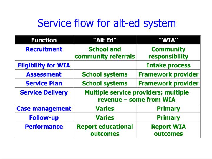 Service flow for alt-ed system