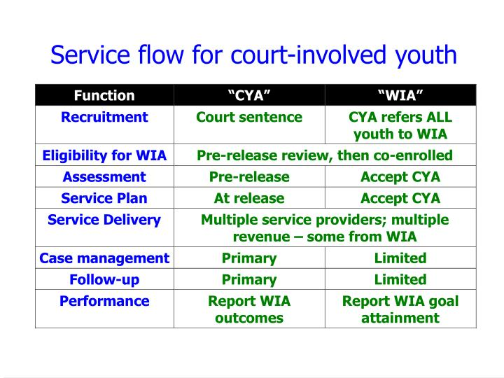 Service flow for court-involved youth