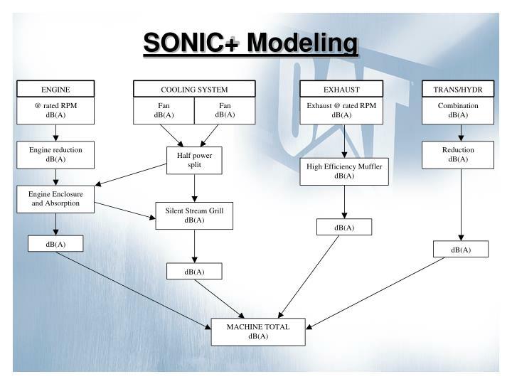 SONIC+ Modeling