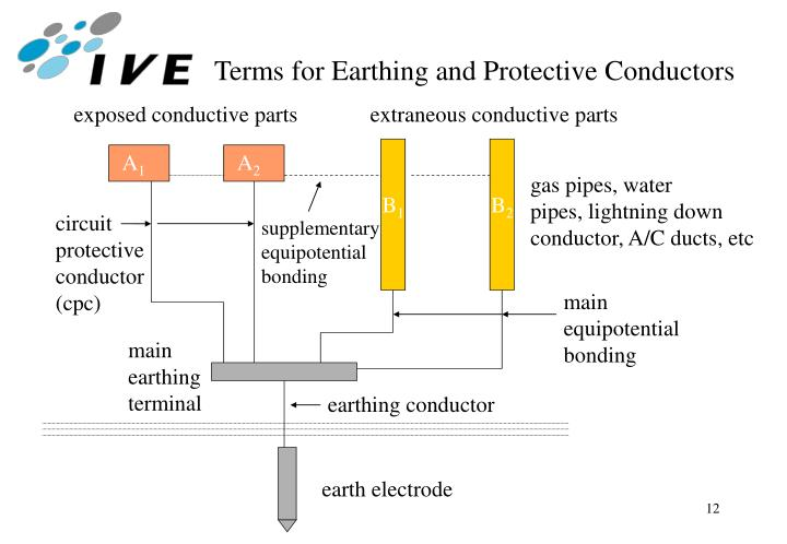 Terms for Earthing and Protective Conductors