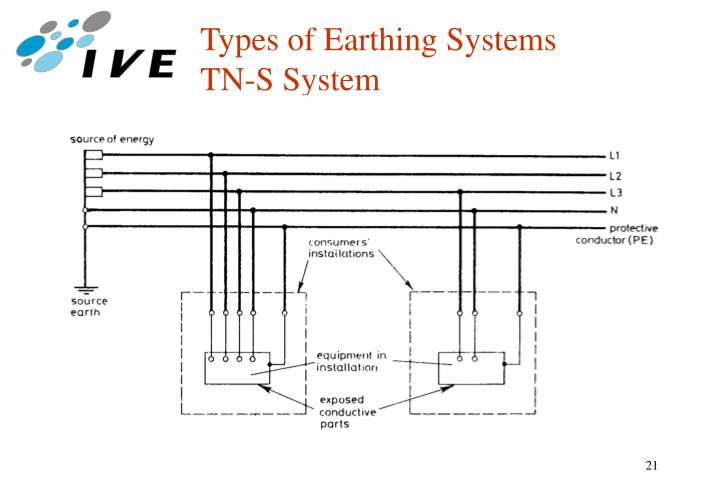 Types of Earthing Systems