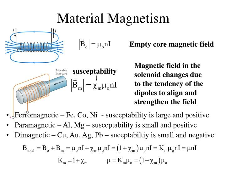 Material Magnetism