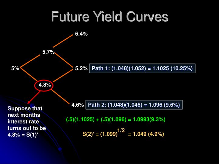 Future Yield Curves