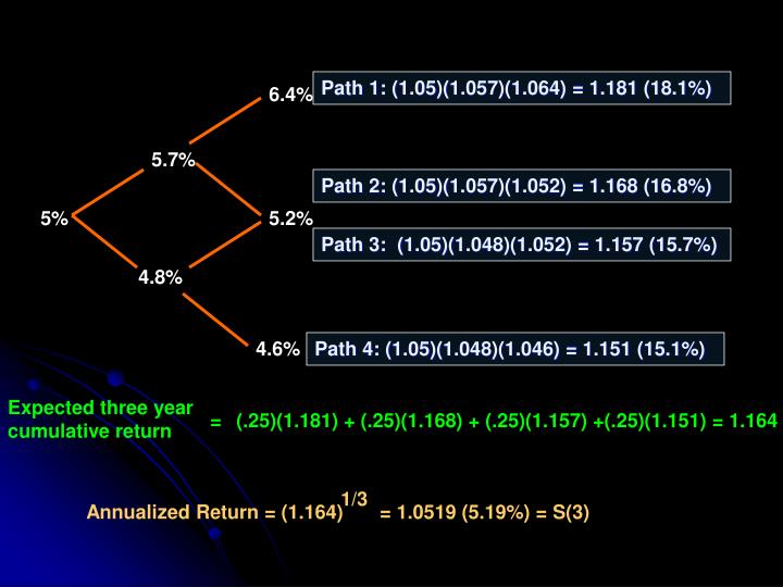 Path 1: (1.05)(1.057)(1.064) = 1.181 (18.1%)