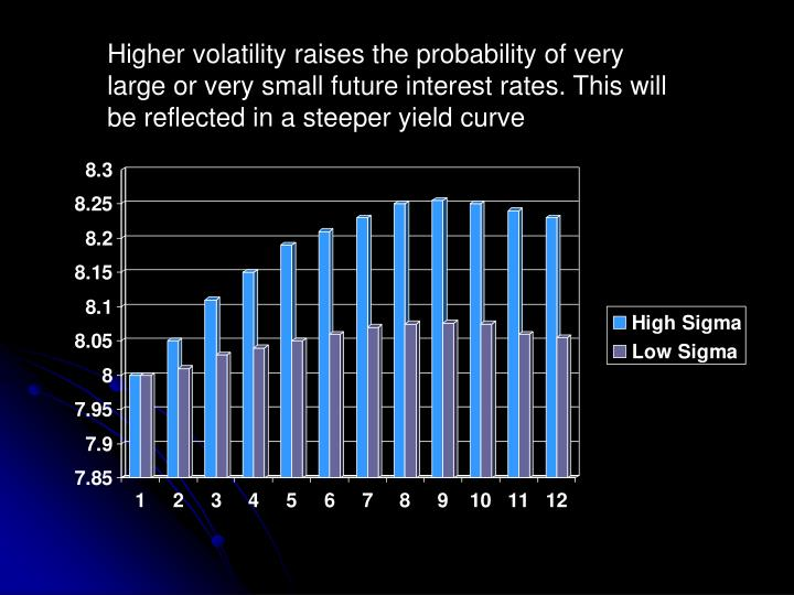 Higher volatility raises the probability of very large or very small future interest rates. This will be reflected in a steeper yield curve
