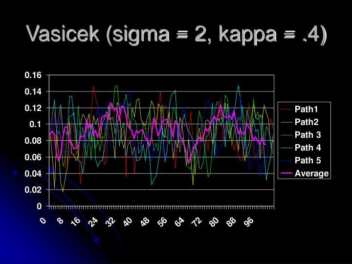 Vasicek (sigma = 2, kappa = .4)