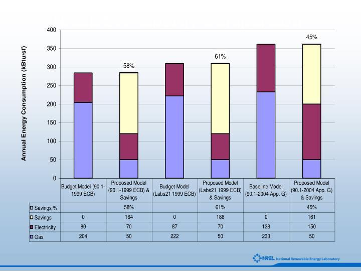 NREL STF Energy Comparison