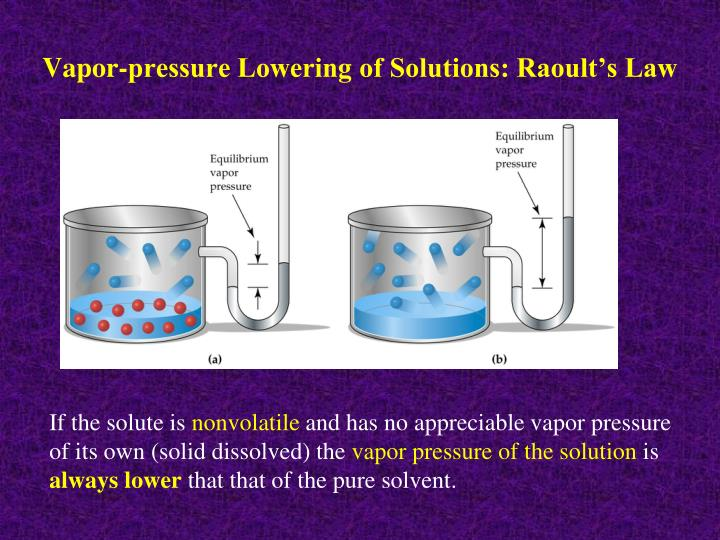 Vapor-pressure Lowering of Solutions: Raoult's Law