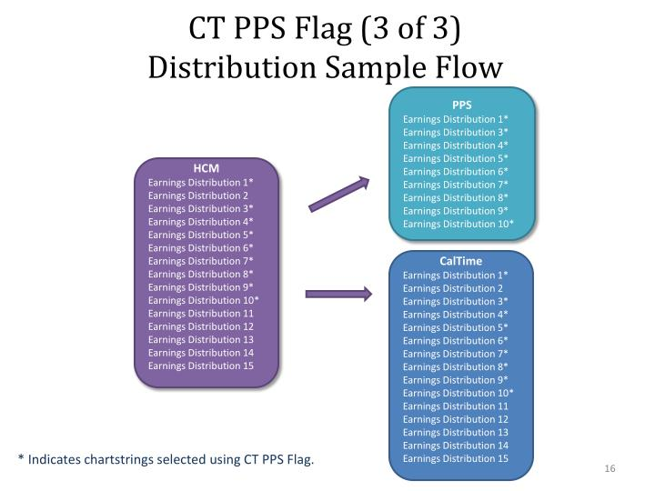CT PPS Flag (3 of 3)