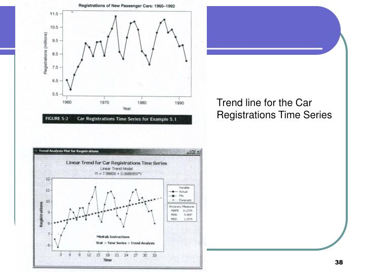 Trend line for the Car Registrations Time Series