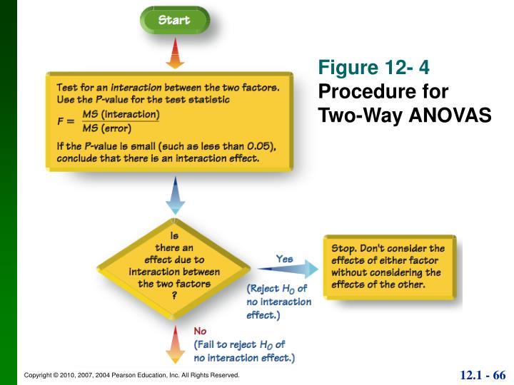 Figure 12- 4