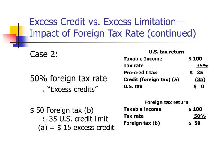 Excess Credit vs. Excess Limitation—