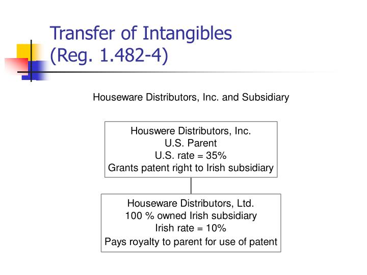 Transfer of Intangibles