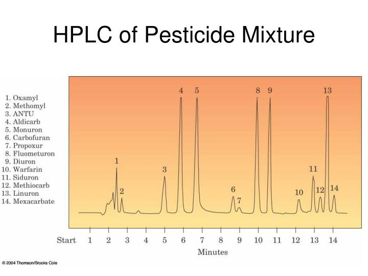 HPLC of Pesticide Mixture