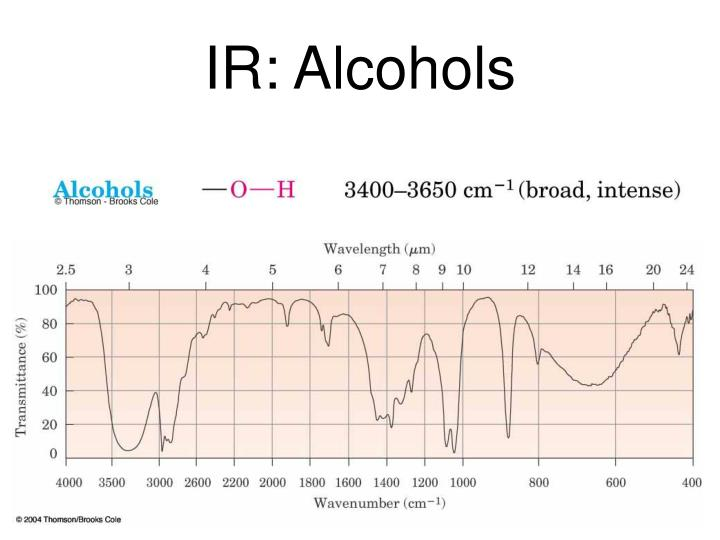IR: Alcohols